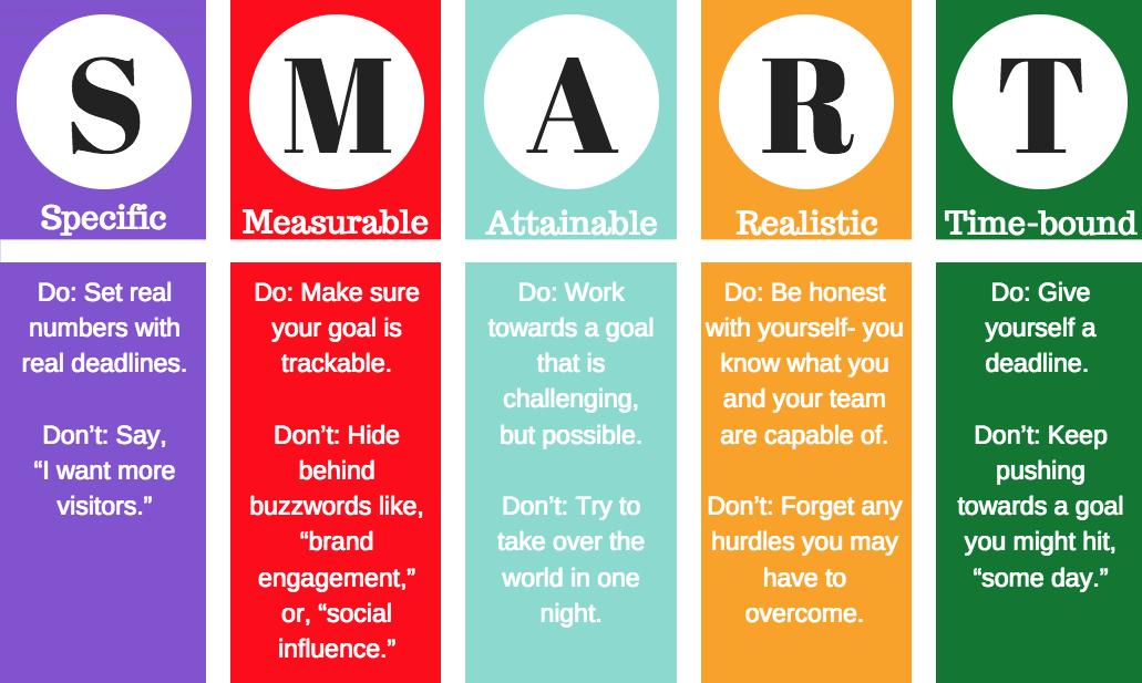 Independent Project Manager SMART goals set