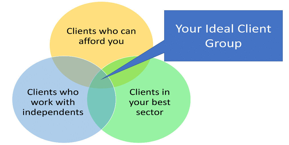 Independent Project Manager how to define an ideal client group
